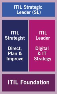 ITIL 4 Strategic Leader Stream