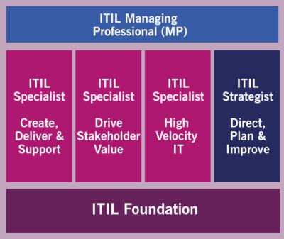 ITIL 4 Managing Professional Stream