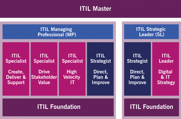 ITIL4_certification path_itil v4